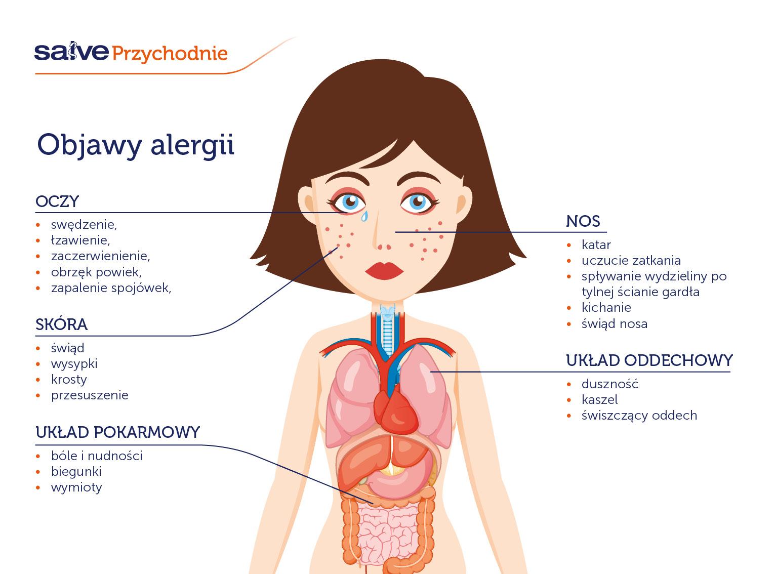 Poradnia alergologiczna -Objawy alergii